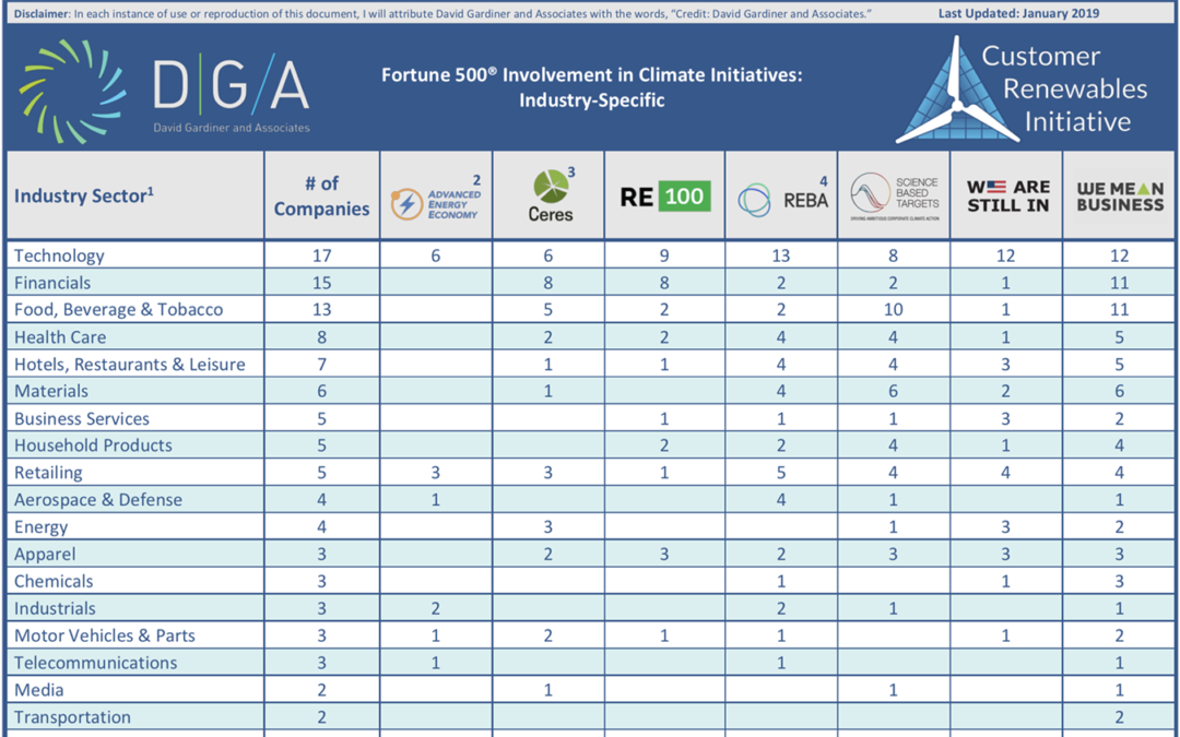 Who's Leading? The New DGA Corporate Climate Tracker Can Tell You