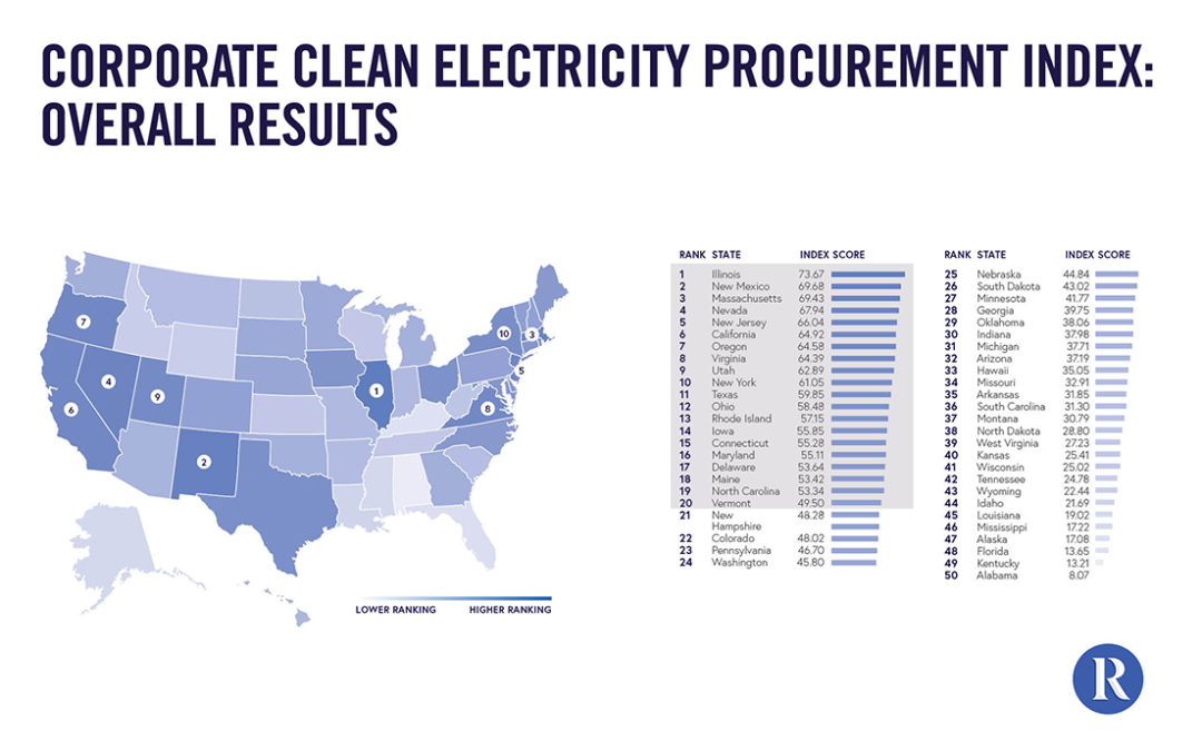 Report Ranks States for Corporate Clean Energy Procurement